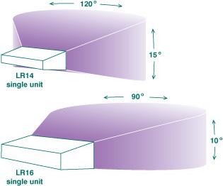 LR14 coverage v.s. LR16 coverage